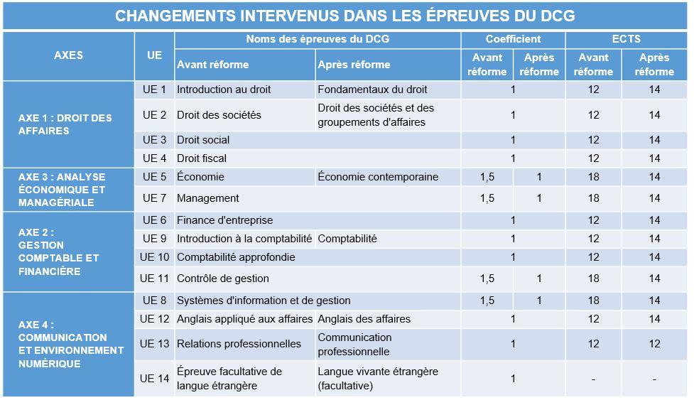 Calendrier Dscg 2019.Reforme Dcg Et Dscg 2020 Ce Qui Change Pour Cette Rentree 2019